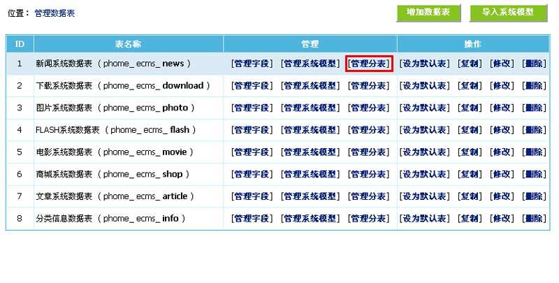 """管理副表分表: 1,登录后台,单击"""" 系统""""菜单,选择"""" 管理数据表""""子菜单"""